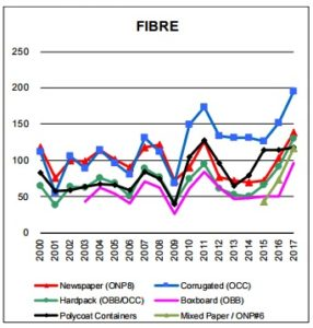 Fibre value chart